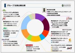 豆蔵ホールディングスグループ主要企業比較