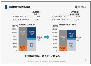 豆蔵ホールディングス連結貸借対照表の概要