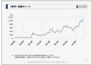 豆蔵ホールディングス(参考)株価チャート