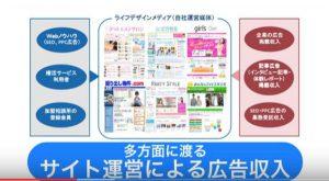 IBJサイト運営による広告収入