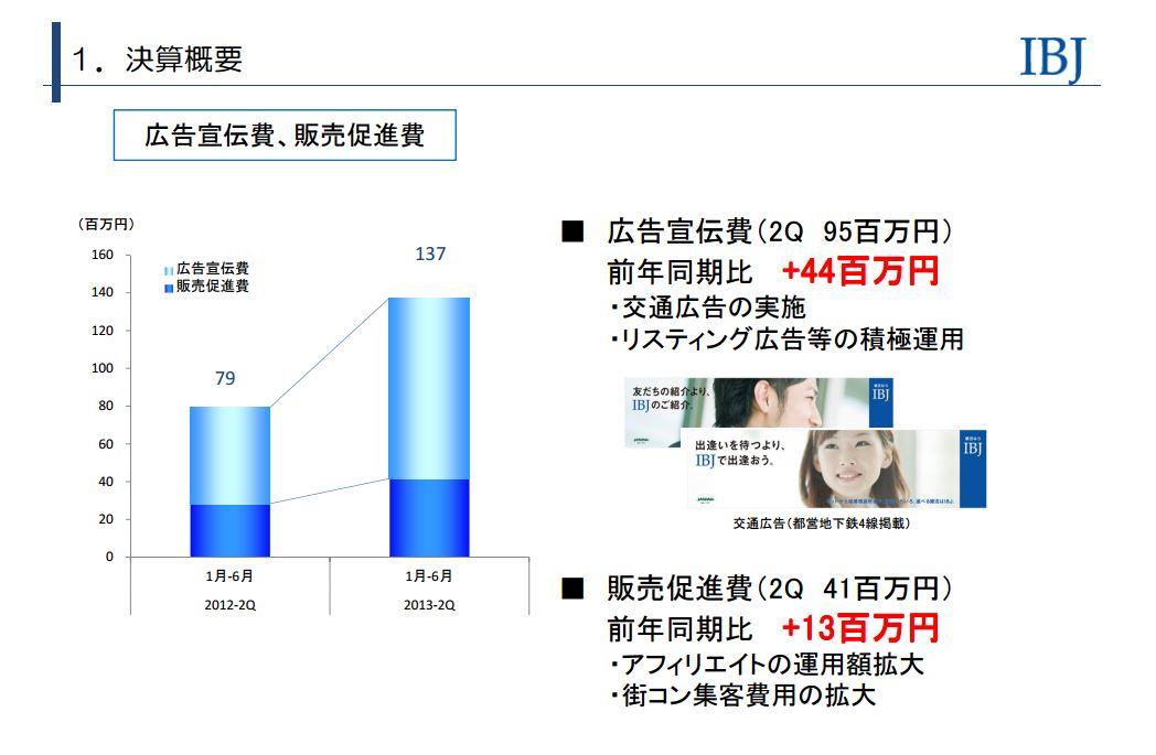 IBJ広告宣伝費、販売促進費