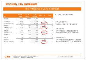 LIXILグループ第2四半期(上期)連結業績結果