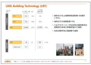 LIXILグループLIXIL-Building-Technology(LBT)