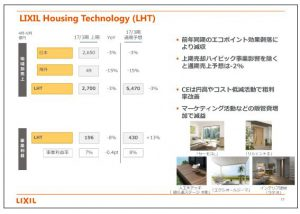 LIXILグループLIXIL-Housing-Technology(LHT)