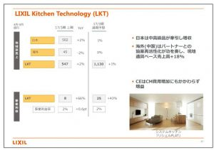 LIXILグループLIXIL-Kitchen-Technoogy(LKT)