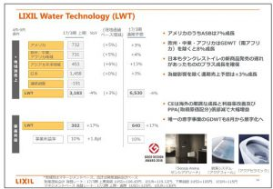LIXILグループLIXIL-Water-Technology(LWT)