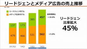 アイティメディアリードジェンとメディア広告の売上推移