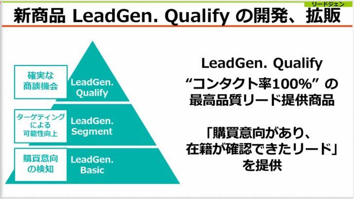 アイティメディア新商品Leadgen.Qualifyの開発、拡販