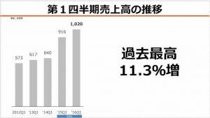 アイティメディア第1四半期売上高の推移