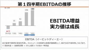 アイティメディア第1四半期EBITDAの推移