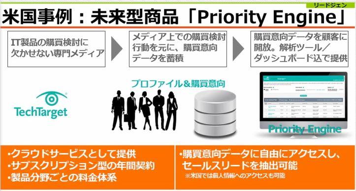 アイティメディア米国事例:未来型商品「Priority-Engine」