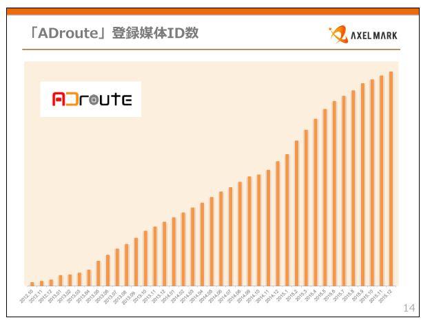 アクセルマーク「ADroute」登録媒体ID数