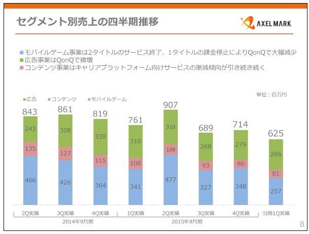 アクセルマークセグメント別売上の四半期推移