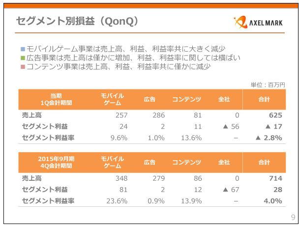アクセルマークセグメント別損益(QonQ)