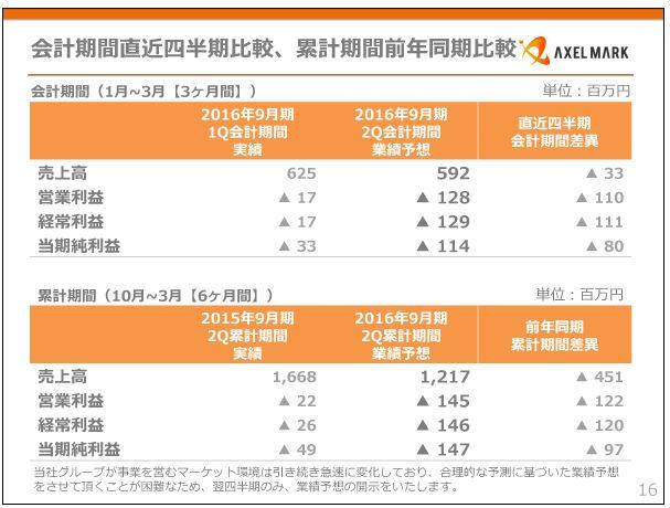 アクセルマーク会計期間直近四半期比較、累計期間前年同期比較