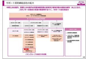 イオンリートサポート契約締結会社の拡大