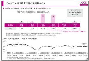 イオンリートポートフォリオ組入店舗の業績動向(3)