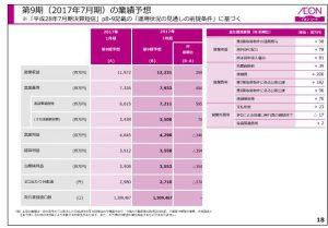 イオンリート第9期(2017年7月期)の業績予想