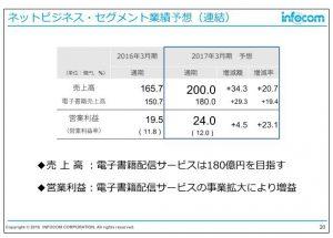 インフォコムネットビジネス・セグメント業績予想(連結)