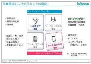 インフォコム事業領域およびセグメントの構成