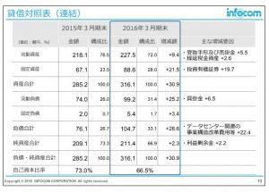 インフォコム貸借対照表(連結)