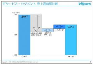 インフォコムITサービス・セグメント売上高前期比較