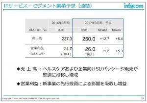 インフォコムITサービス・セグメント業績予想(連結)