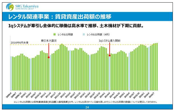 エスアールジータカミヤレンタル関連事業・賃貸資産出荷額の推移