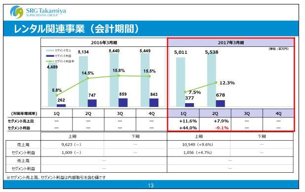 エスアールジータカミヤレンタル関連事業(会計期間)