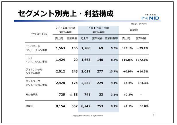 エヌアイデイセグメント別売上・利益構成