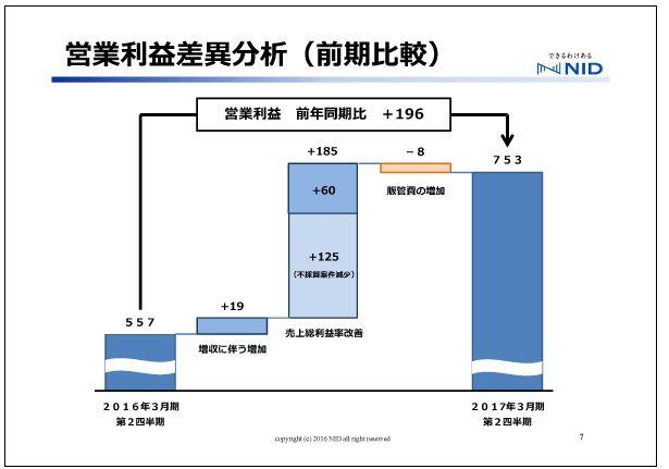 エヌアイデイ営業利益差異分析(前期比較)