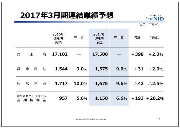 エヌアイデイ2017年3月期連結業績予想