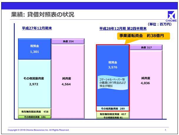 カイオム・バイオサイエンス業績:貸借対照表の状況