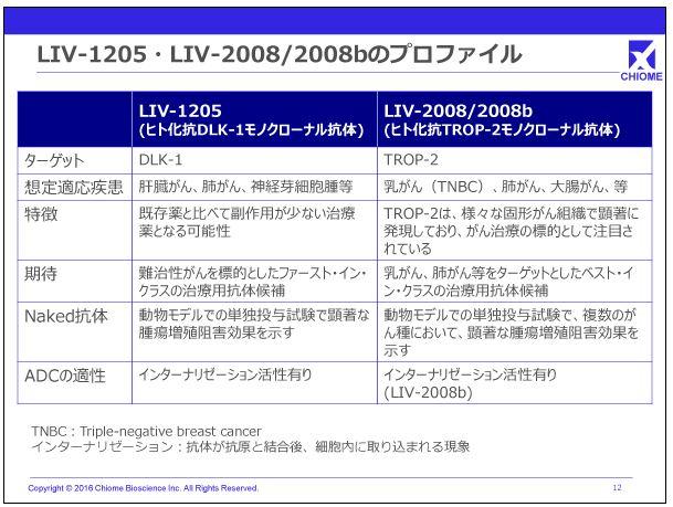 カイオム・バイオサイエンスLIV-1205・LIV-2008-2008bのプロファイル