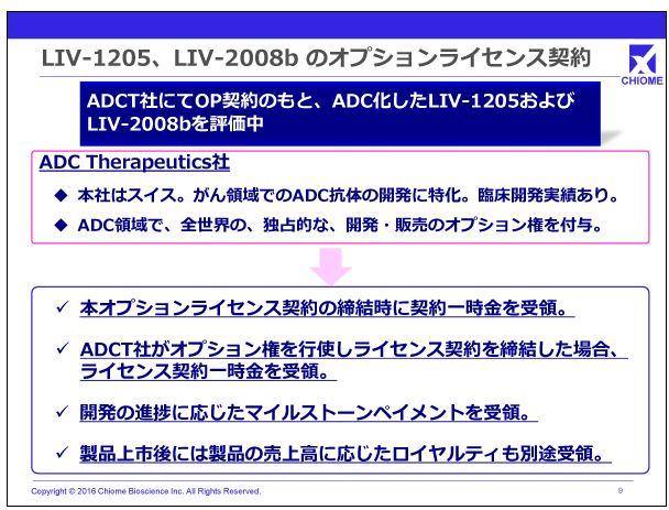 カイオム・バイオサイエンスLIV1205、LIV-2008bのオプションライセンス契約
