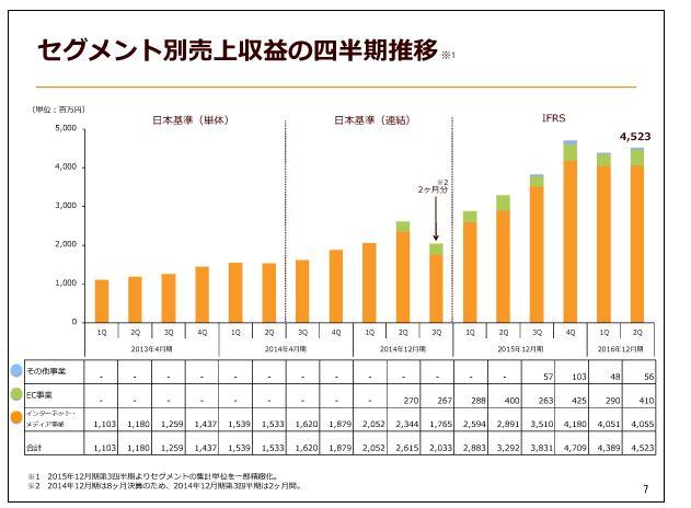 クックパッドセグメント別売上収益の四半期推移