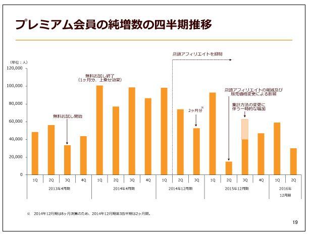 クックパッドプレミアム会員の純増数の四半期推移