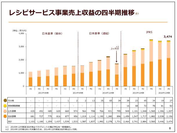 クックパッドレシピサービス事業売上収益の四半期推移