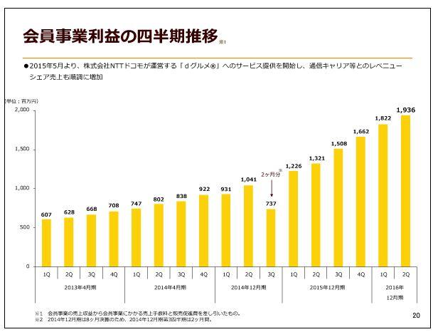 クックパッド会員事業利益の四半期推移