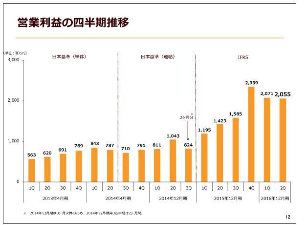 クックパッド営業利益の四半期推移
