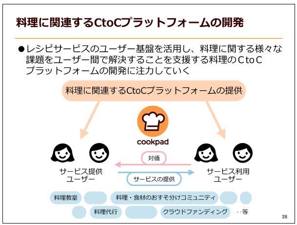 クックパッド料理に関連するCtoCプラットフォームの開発