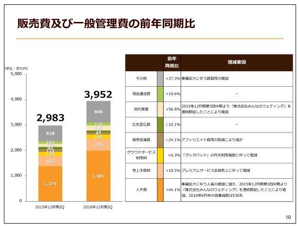クックパッド販売費及び一般管理費の前年同期比
