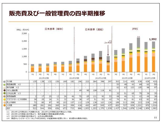 クックパッド販売費及び一般管理費の四半期推移