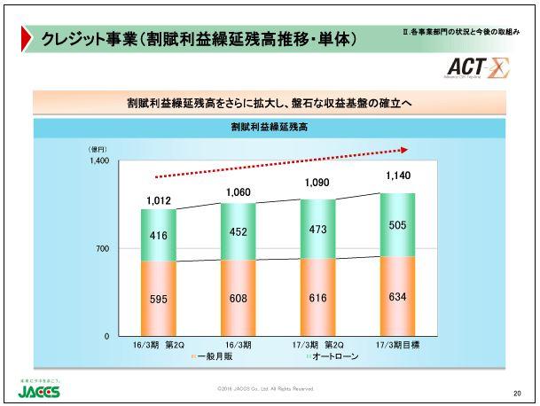 ジャックスクレジット事業(割賦利益繰延残高推移・単体)