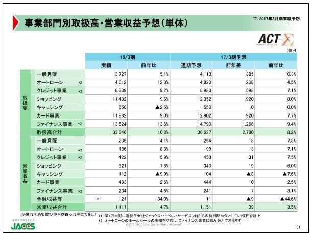 ジャックス事業部門別取扱高・営業収益予想(単体)