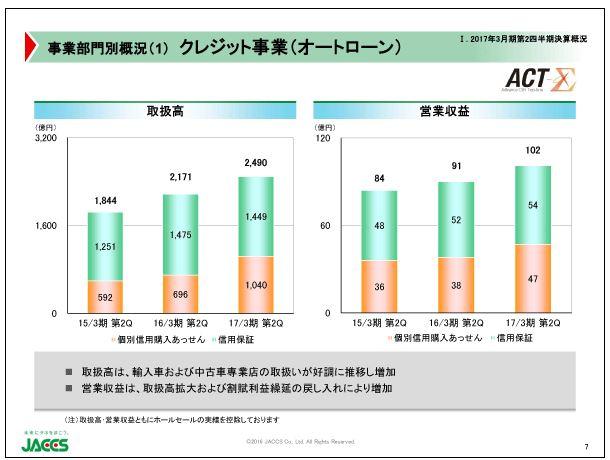ジャックス事業部門別概況(1)クレジット事業(オートローン)