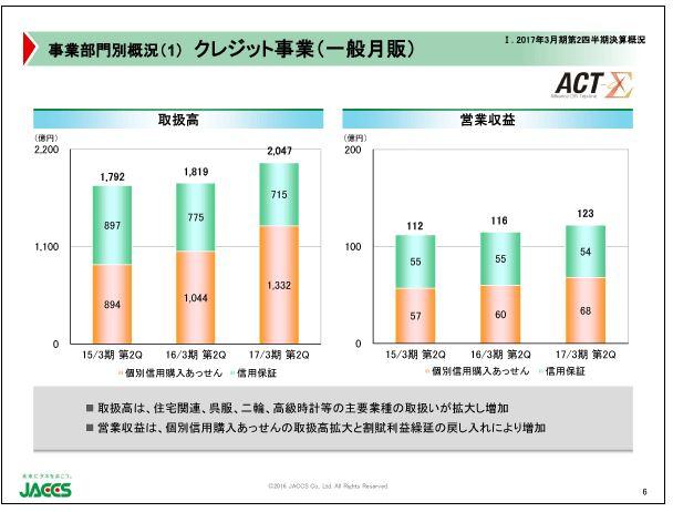 ジャックス事業部門別概況(1)クレジット事業(一般月販)