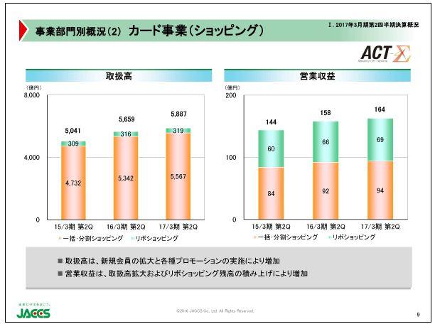 ジャックス事業部門別概況(2)カード事業(ショッピング)