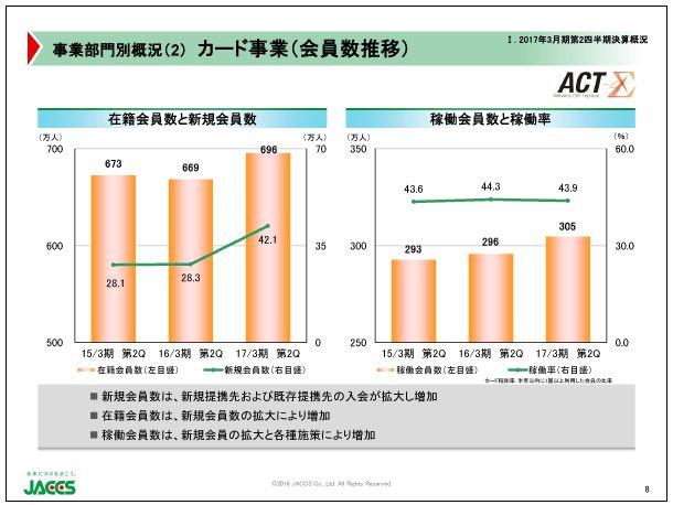 ジャックス事業部門別概況(2)カード事業(会員数推移)