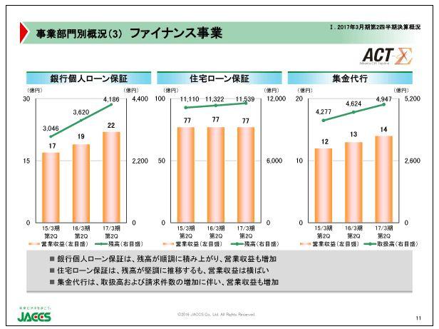 ジャックス事業部門別概況(3)ファイナンス事業